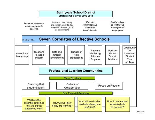 Curriculum Instruction Assessment Home